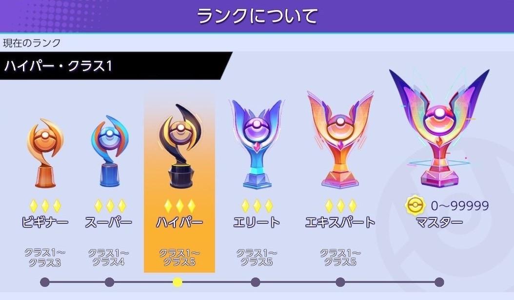 【ポケモンユナイト】ランク報酬はいつ入手できる?ランク報酬について【Pokémon UNITE】